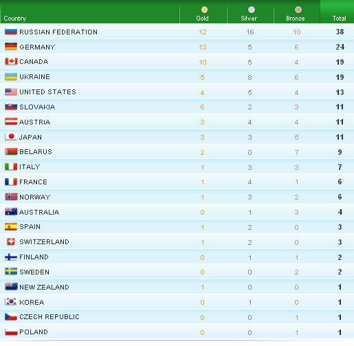 Паралимпиада медальный зачет 2016, Паралимпиада-2016 ...
